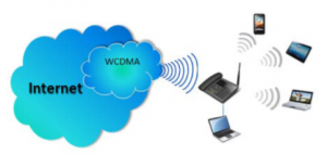 GSM Desk phone atel connection
